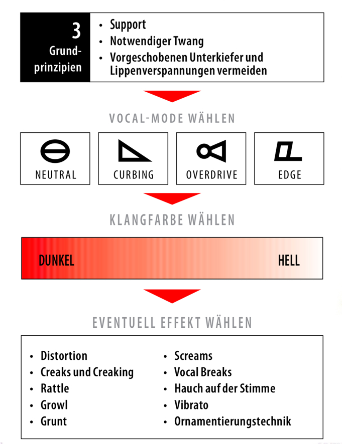 CVT Complete Vocal Technique Übersicht